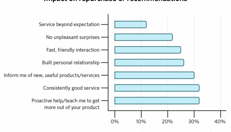 22 Customer Retention Strategies that Work