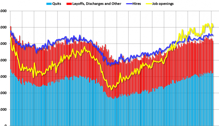 """BLS: Job Openings """"Little Changed"""" in February"""