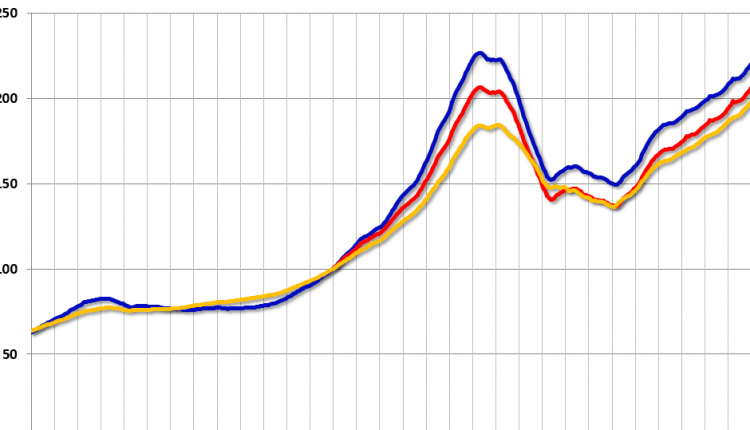 Case-Shiller: National House Price Index increased 6.3% year-over-year in February