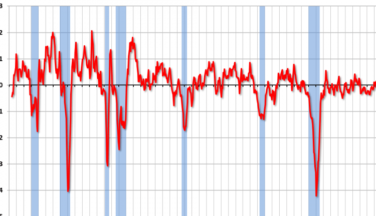 """Chicago Fed """"Index points to a moderation in economic growth in March"""""""