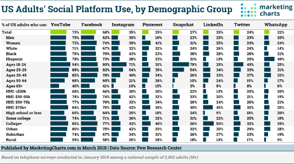 Digital Marketing News: YouTube Beats Facebook, Twitter Verify for All, Gen Z Bailing on Social