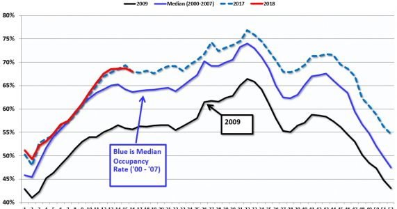 Hotels: Occupancy Rate Up Year-over-Year, Record Q1