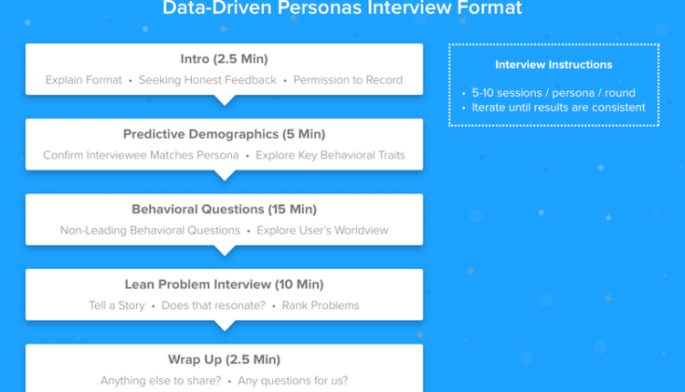 How To Improve Your Design Process With Data-Based Personas