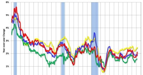 Key Measures Show Inflation increased in March