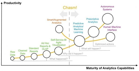 Predictive Is The Next Step In Analytics Maturity? It's More Complicated Than That!