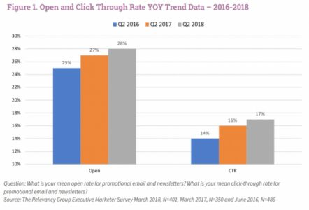 Report: Marketers See Benefits to Email Personalization and Segmentation