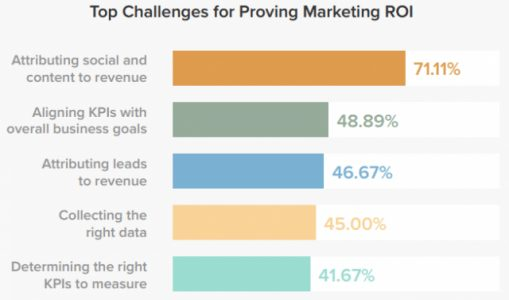 Six Insights (And One Inspiring Conclusion) from 27 Beneficial B2B Marketing Stats and Facts