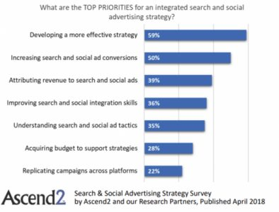Survey: Marketers Plan Ahead to Improve Integration of Search and Social Advertising