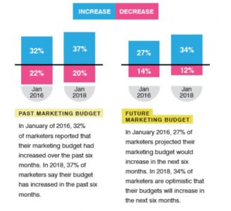 Survey: Marketers Predicting Budget Increases in the Coming Months