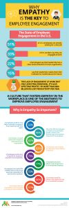 Why empathy is a key to employee engagement