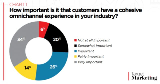 74% of Marketers Agree Cohesive Omnichannel Experience is Important