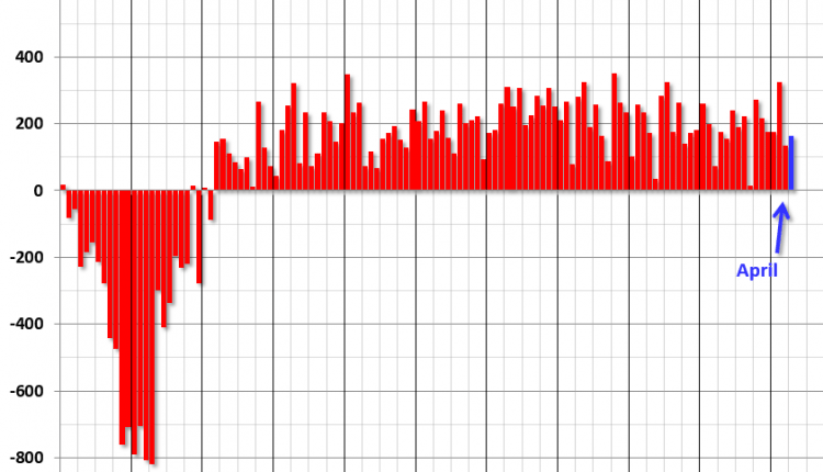 April Employment Report: 164,000 Jobs Added, 3.9% Unemployment Rate