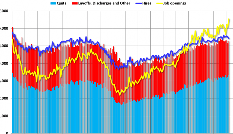 BLS: Job Openings Increased in March to New Series High