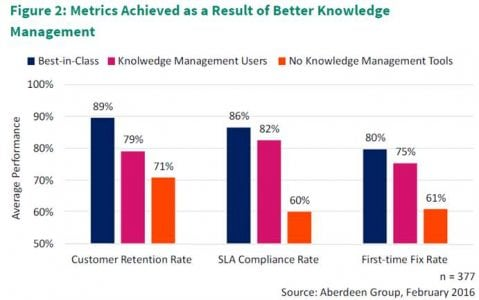 Building a Business Case for Knowledge Management