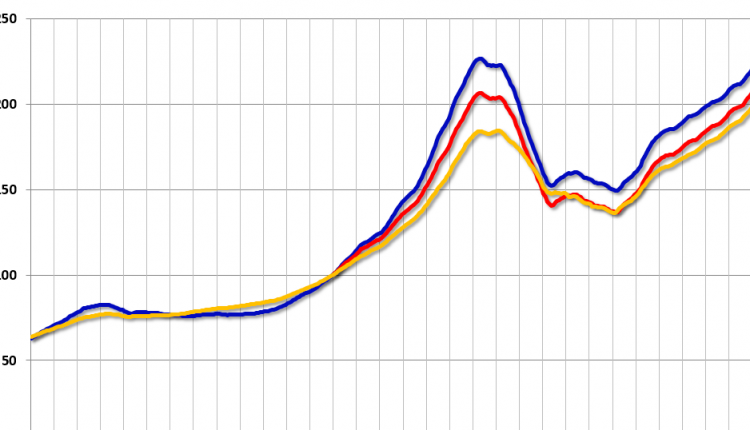 Case-Shiller: National House Price Index increased 6.5% year-over-year in March