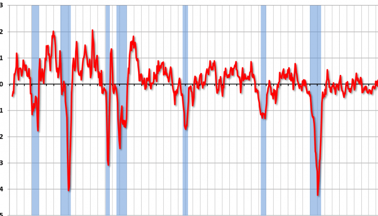 """Chicago Fed """"Index Points to Little Change in Economic Growth in April"""""""