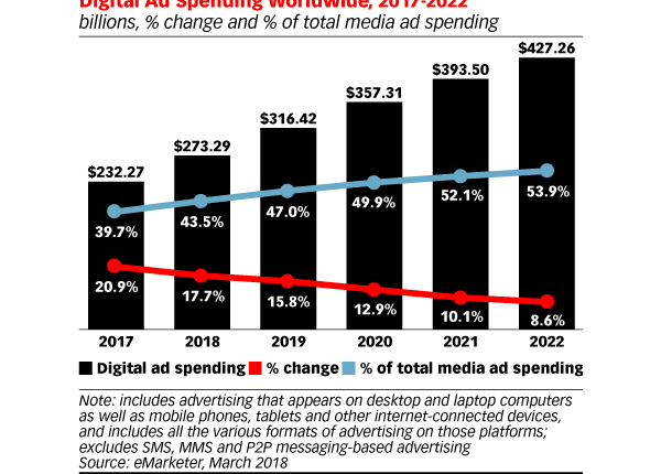 Digital Marketing News: Facebook Teases Ad-Free Subscriptions, Google Tests SERP Questions, & Online Ad Spend Jumps