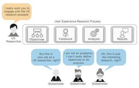 FAST UX Research: An Easier Way To Engage Stakeholders And Speed Up The Research Process