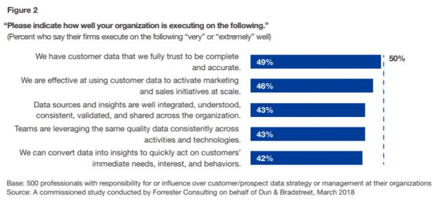 Half of B2B Marketers are Failing to Maximize Data Potential