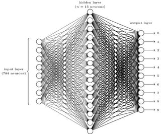 Help to fully understand Convolutional Neural Networks