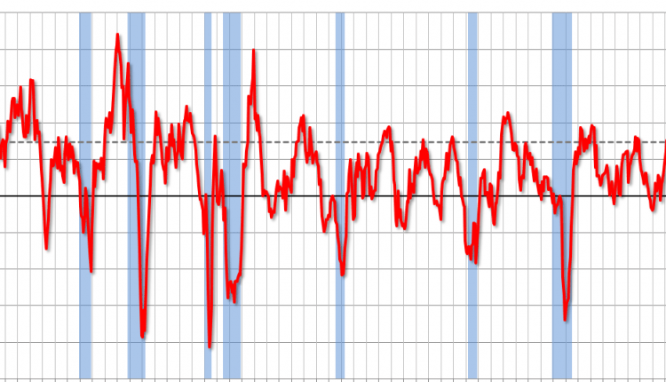 ISM Manufacturing index decreased to 57.3 in April