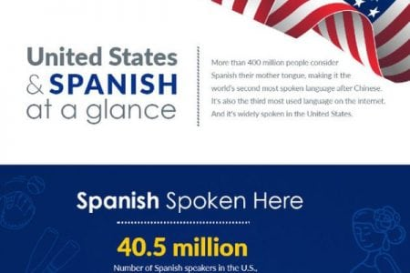 Infographic: The golden oportunidad of marketing to Spanish speakers