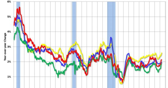 Key Measures Show Inflation increased YoY in April