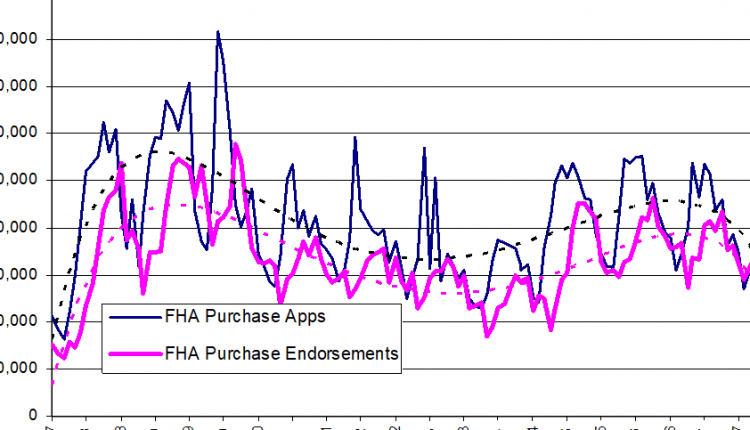 Lawler on FHA: Volumes Down, New Book Risk Rises