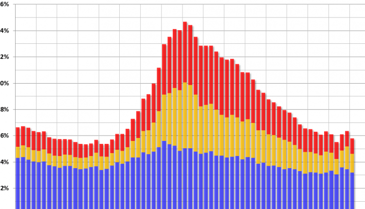 MBA: Mortgage Delinquency Rate decreased in Q1