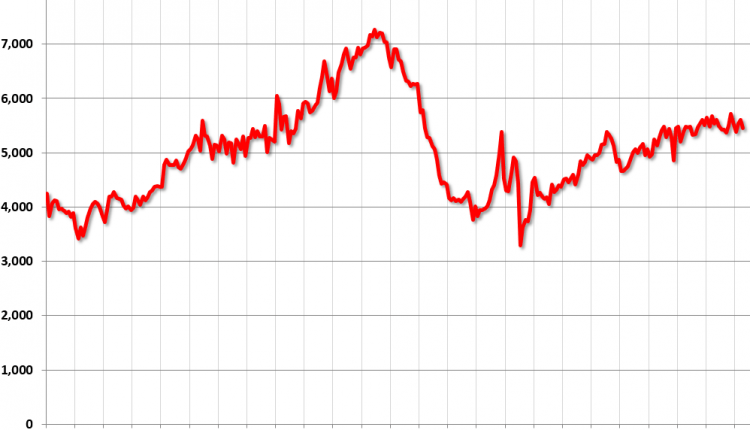 "NAR: ""Existing-Home Sales Slide 2.5 Percent in April"""