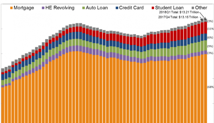 """NY Fed Q1 Report: """"Total Household Debt Rises for 15th Straight Quarter, Led by Mortgages, Student Loans"""""""