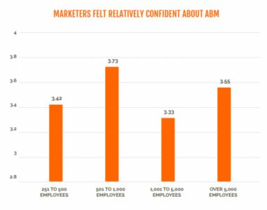 Report: Marketers Are Confident in Their ABM Strategies
