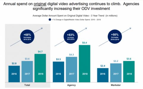 Study Finds Marketers Are Increasing Spend on Original Video Content