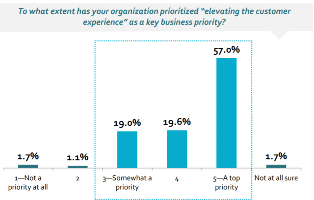 Survey: Personalized Customer Experiences Are Top Priority for Marketers