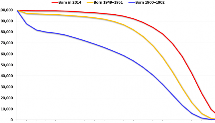 The Projected Improvement in Life Expectancy