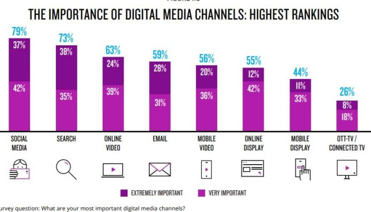 CMOs Increasingly Turning to Social Media to Reach Customers and Prospects