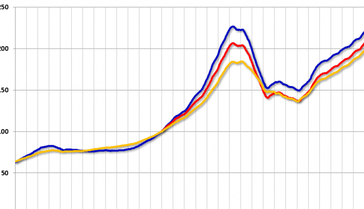 Case-Shiller: National House Price Index increased 6.4% year-over-year in April
