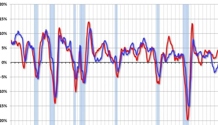 Chemical Activity Barometer Increased in June