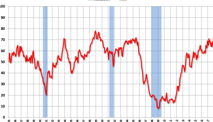 NAHB: Builder Confidence Decreases to 68 in June