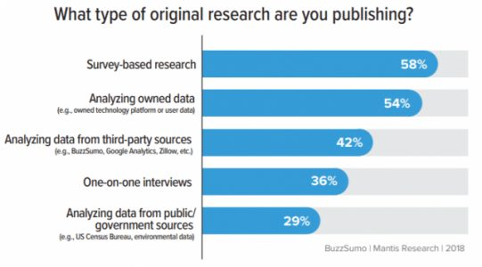Original Research is Helping Marketers Achieve Top Objectives