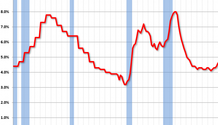 Reis: Apartment Vacancy Rate increased in Q2 to 4.8%