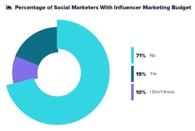 Report: Employee Advocacy May Soon Replace Influencer Marketing Tactics