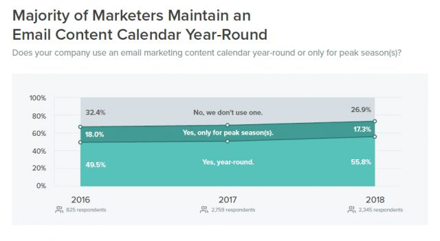 Report: Majority of Marketers Now Use an Email Content Calendar Year-Round