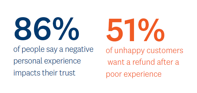 Survey: Marketers Must Work to Gain (and Maintain) Buyer Trust
