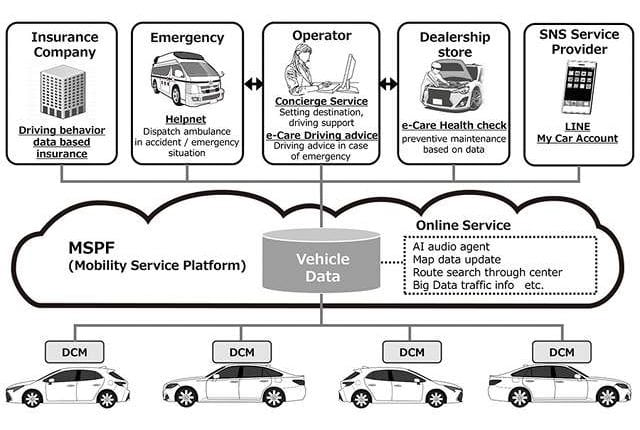 """Toyota to make """"Connected Vehicles"""" its new standard in Japan 