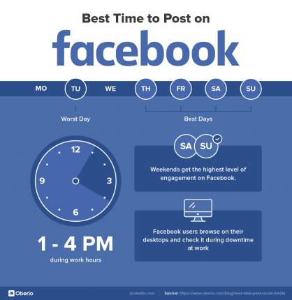 best-time-to-post-on-facebook