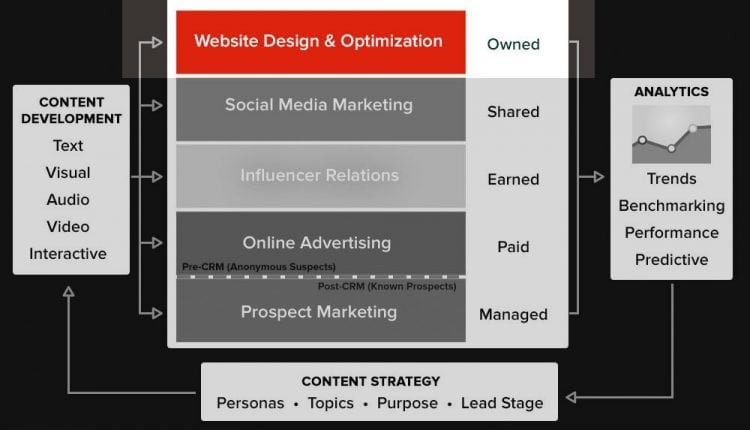 Seven Groups of Tools for Designing and Optimizing Websites