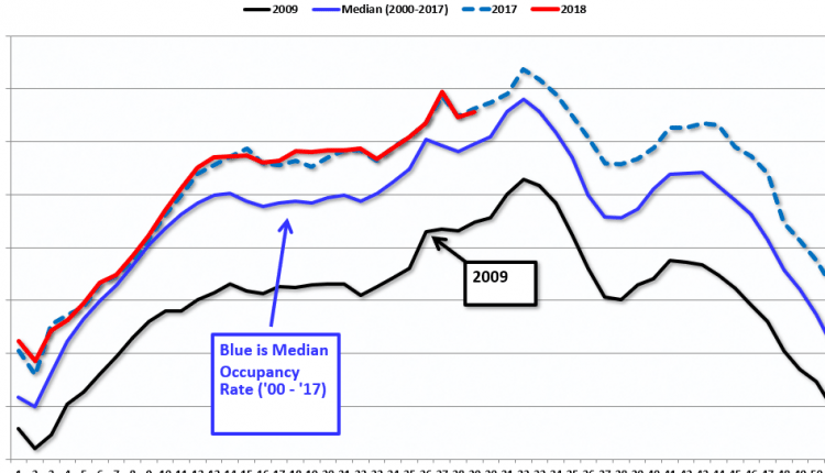 Hotels: Occupancy Rate decreased Year-over-Year – Info Risk Manage