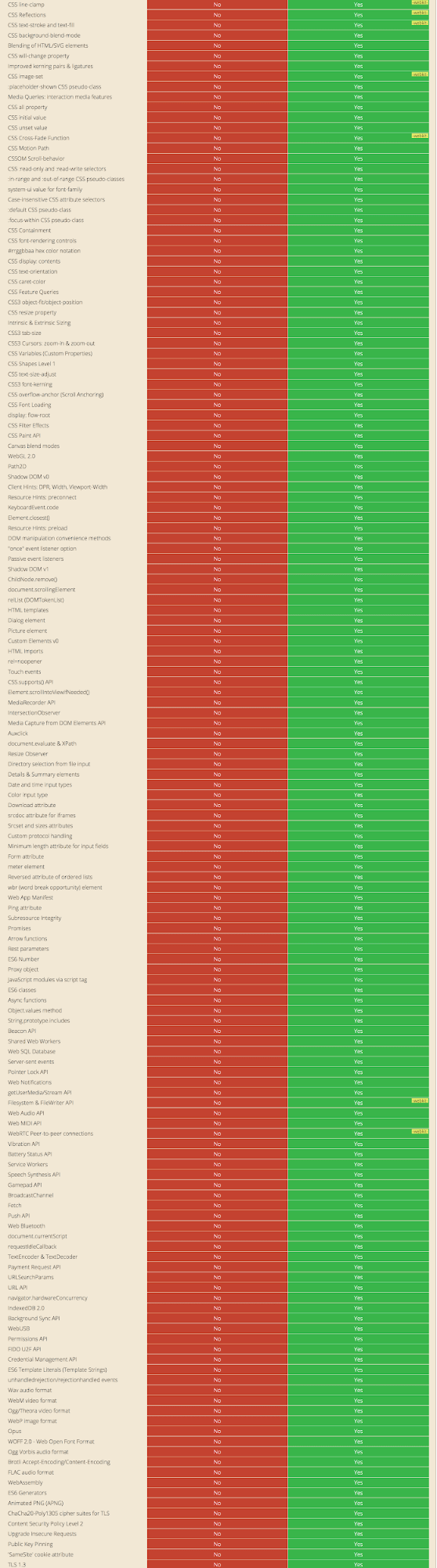 A list from caniuse.com of features that are supported in Chrome but unavailable in IE11. This is a truncated and incomplete screenshot of an extraordinarily long list.