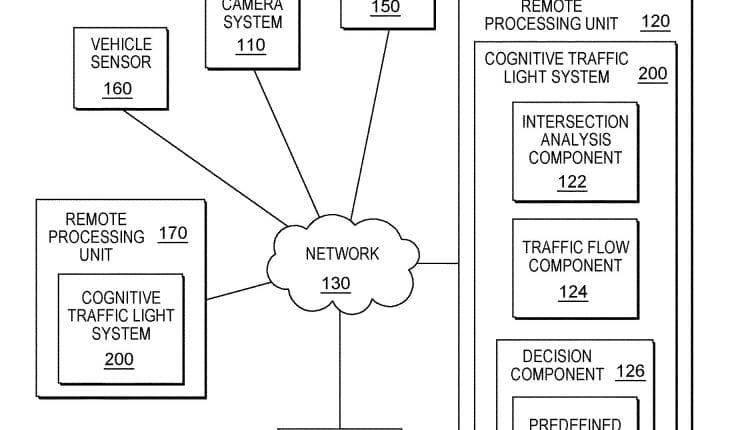 Patent talk: IBM's traffic signal timing turns cognitive – Info Innovation